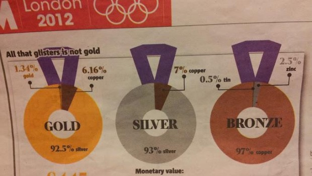 Greičiausiai dauguma pagalvoja iš ko gi padaryti olimpiniai medaliai. Atrodo laimėjus aukso medalį, turėtų jis būti labai vertingas ir padarytas […]